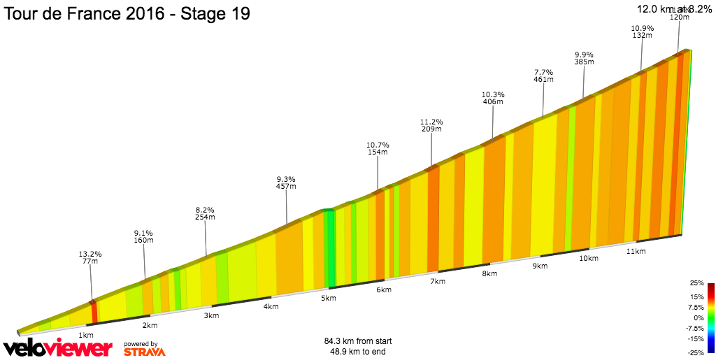 2D Elevation profile image for Tour de France 2016 - Stage 19