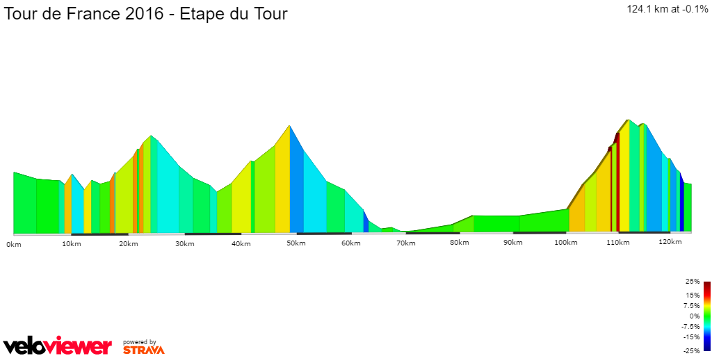 2D Elevation profile image for Tour de France 2016 - Etape du Tour