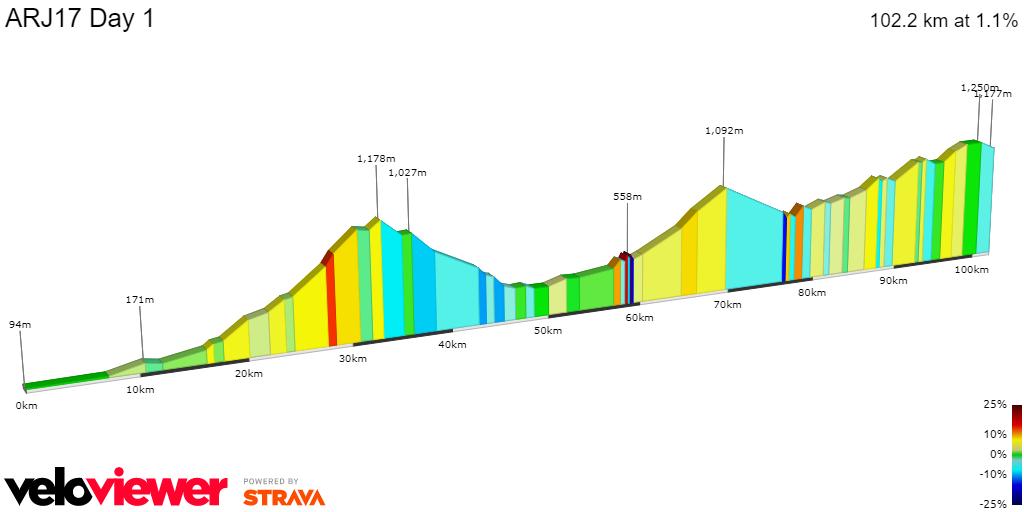2D Elevation profile image for ARJ 2016 STAGE 1