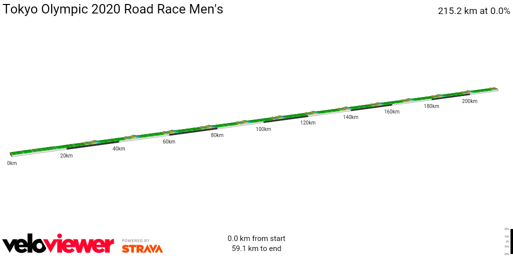 2D Elevation profile image for Tokyo Olympic 2020 Road Race Men's