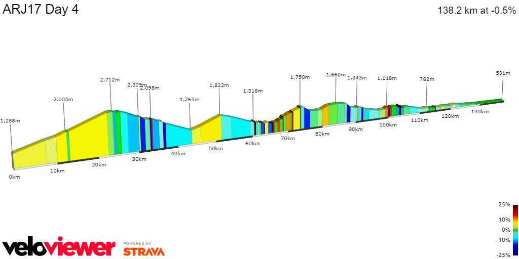 2D Elevation profile image for ARJ17 Day 4