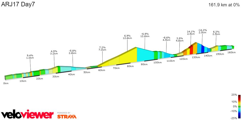 2D Elevation profile image for ARJ17 Day7