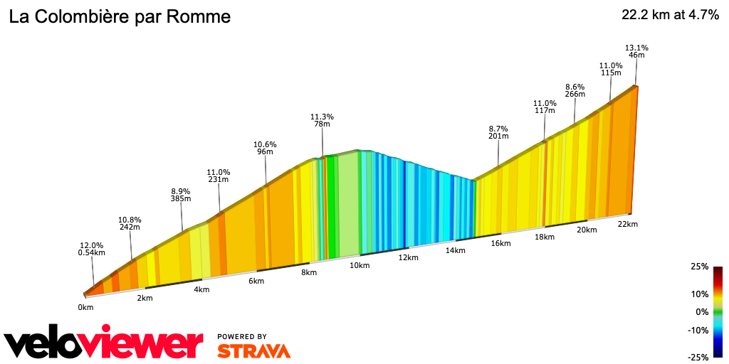 2D Elevation profile image for La Colombière par Romme