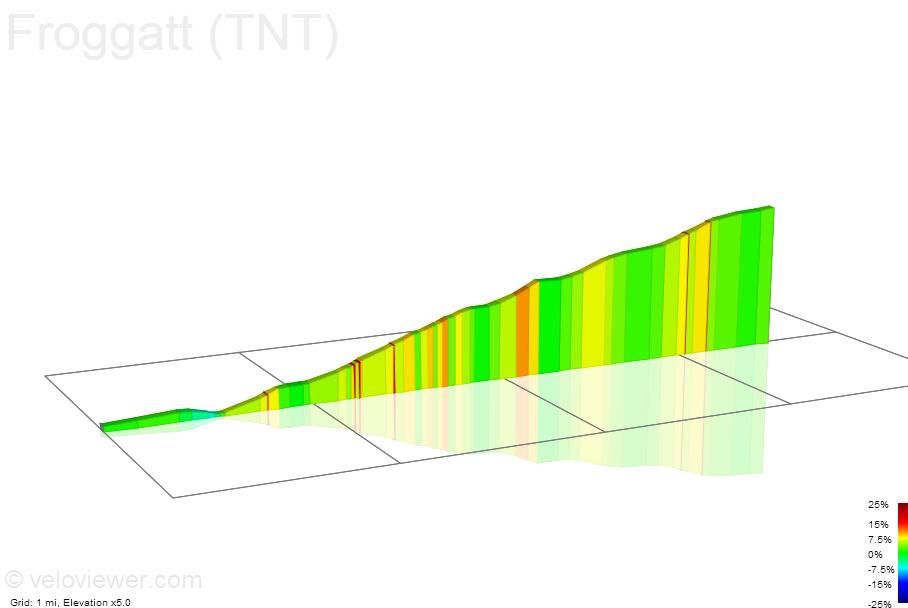 2D Elevation profile image for Froggatt (TNT)