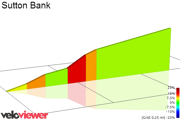 2D Elevation profile image for Sutton Bank