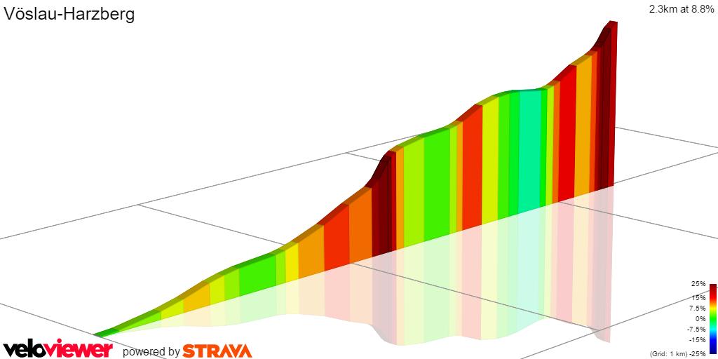2D Elevation profile image for Vöslau-Harzberg