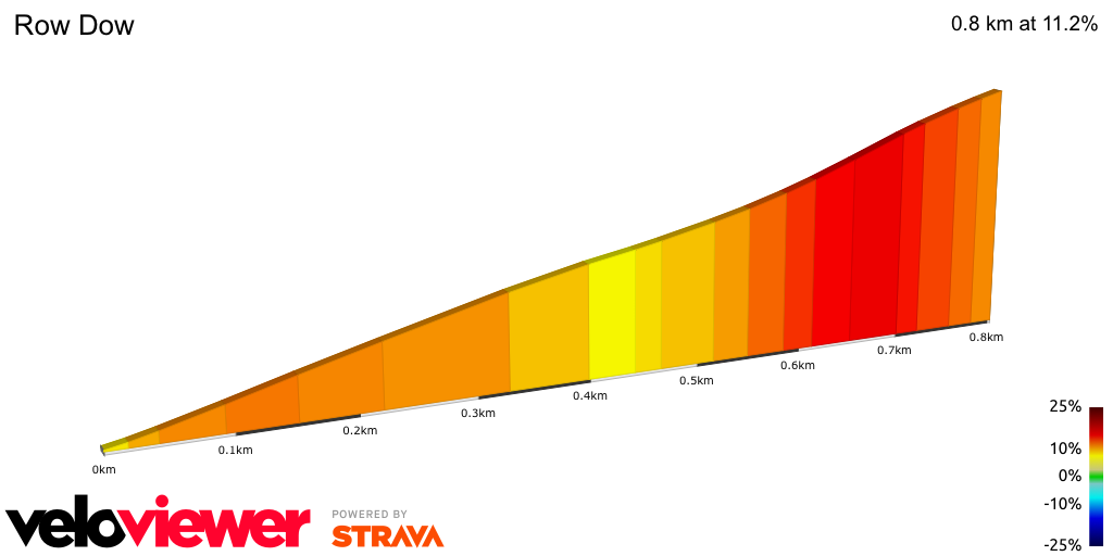 2D Elevation profile image for Row Dow (not including Pilgrims Way!)