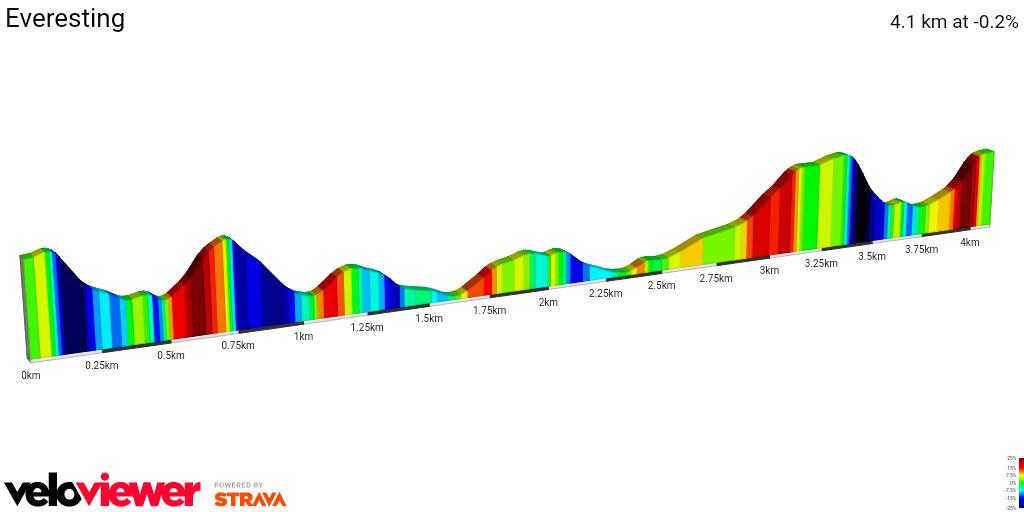 2D Elevation profile image for Everesting