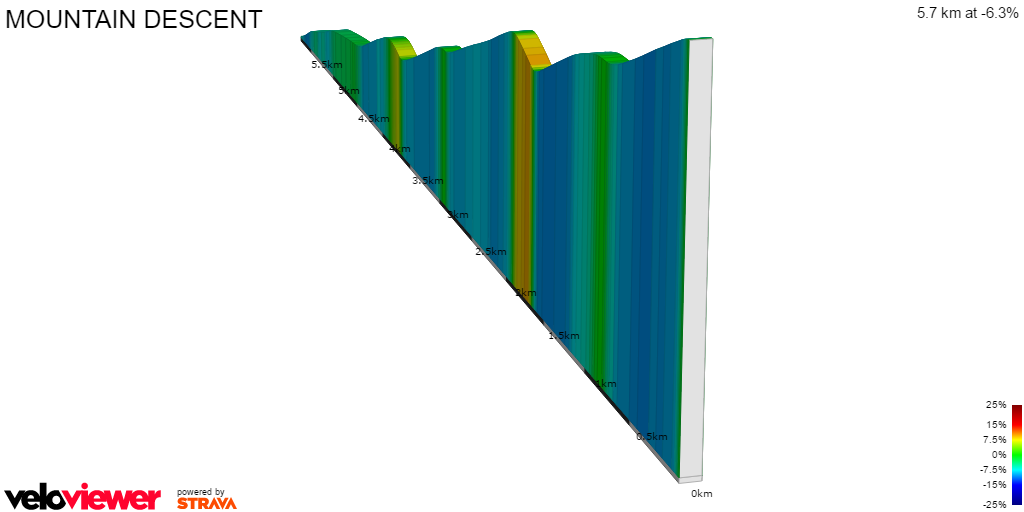 2D Elevation profile image for MOUNTAIN DESCENT