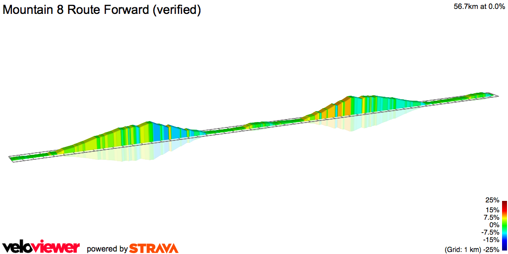 2D Elevation profile image for Mountain 8 Route Forward (verified)