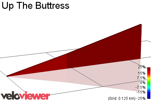 2D Elevation profile image for Up The Buttress