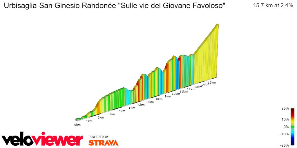 2D Elevation profile image for Urbisaglia-San Ginesio Randonée Sulle vie del Giovane Favoloso