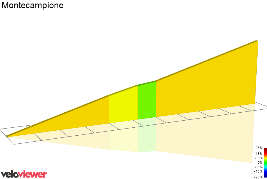 2D Elevation profile image for Montecampione (laghetto)