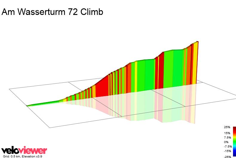 2D Elevation profile image for Am Wasserturm 72 Climb