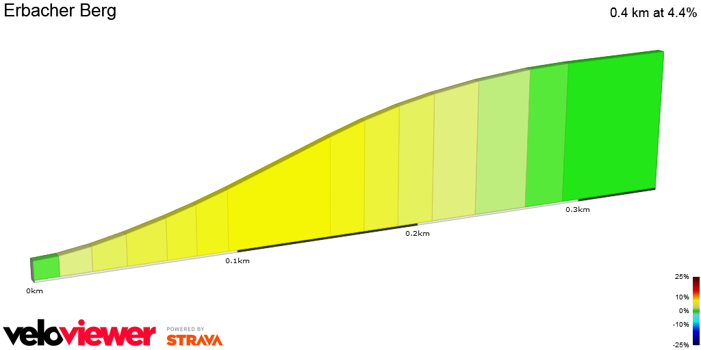 2D Elevation profile image for Erbacher Berg