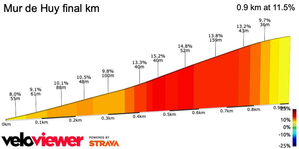2D Elevation profile image for Mur de Huy final km