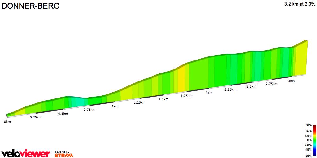 2D Elevation profile image for DONNER-BERG