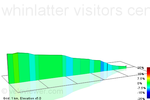 2D Elevation profile image for whinlatter visitors centre to lorton