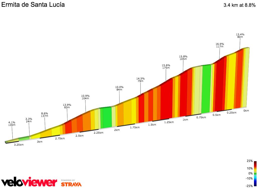 2D Elevation profile image for Ermita de Santa Lucía