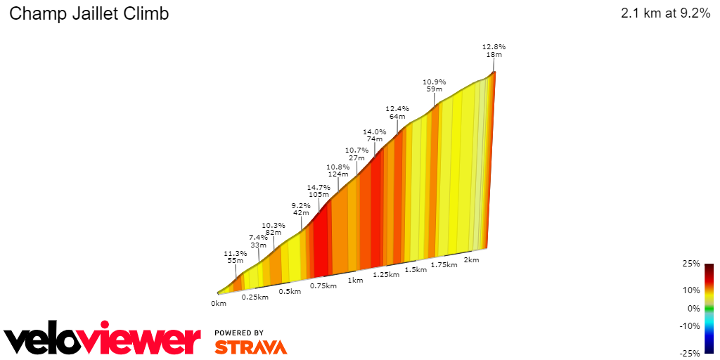 2D Elevation profile image for Champ Jaillet Climb