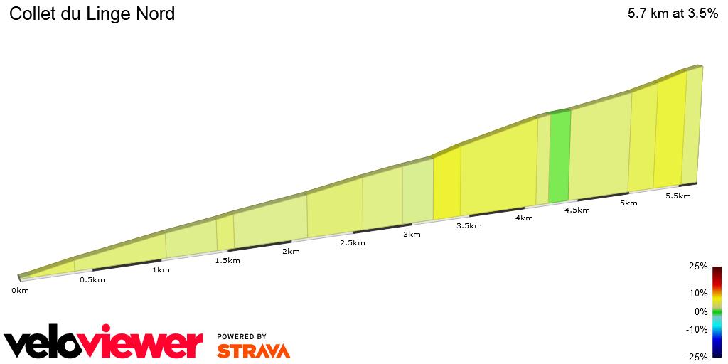 2D Elevation profile image for Collet du Linge Nord