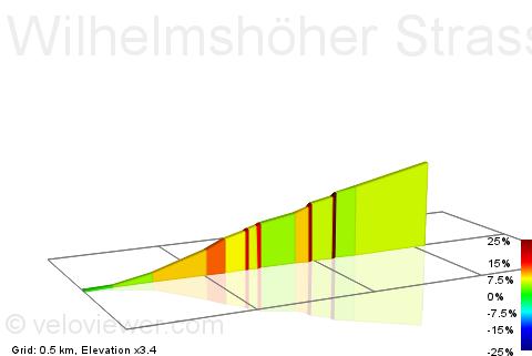 2D Elevation profile image for Wilhelmshöher Strasse
