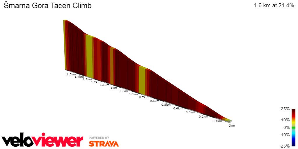 2D Elevation profile image for Šmarna Gora Tacen Climb