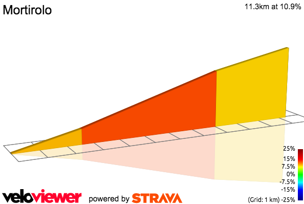 2D Elevation profile image for Mortirolo Official Starting Point
