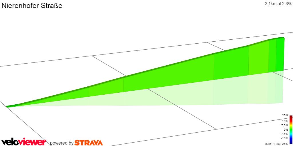 2D Elevation profile image for Nierenhofer Straße