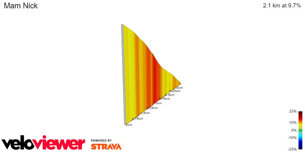 2D Elevation profile image for Mam Tor Climb