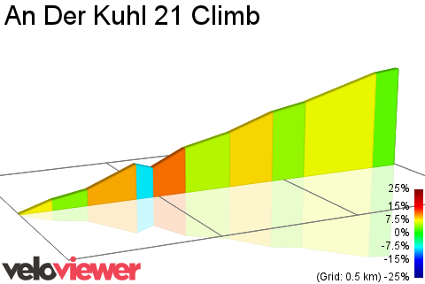 2D Elevation profile image for An Der Kuhl 21 Climb