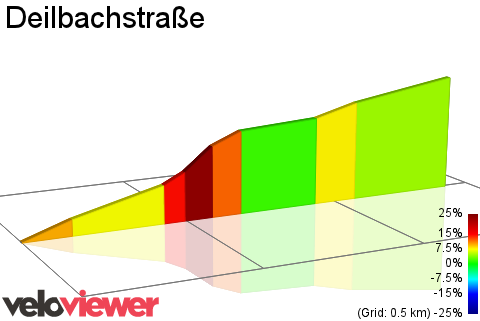 2D Elevation profile image for Deilbachstraße