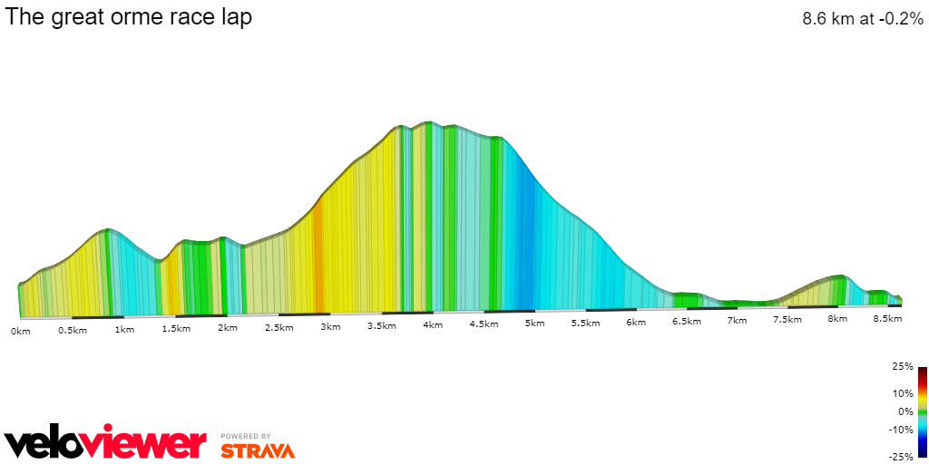 2D Elevation profile image for The great orme race lap