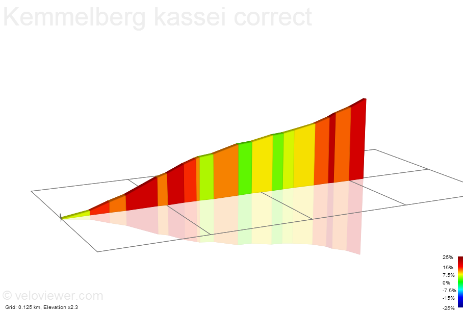 2D Elevation profile image for Kemmelberg kassei correct