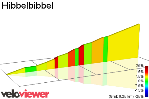 2D Elevation profile image for Hibbelbibbel