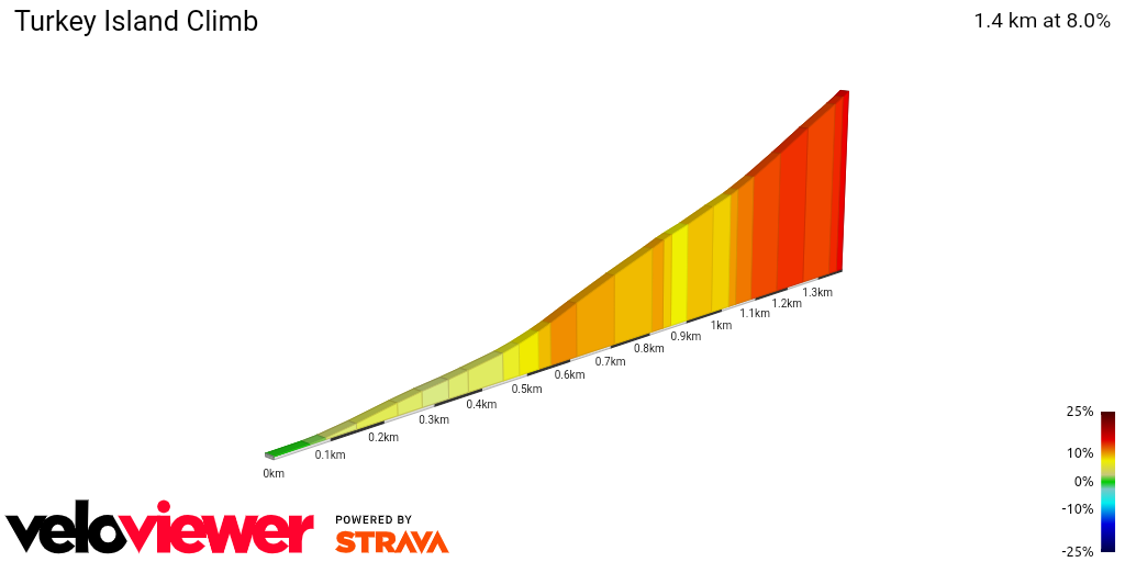 2D Elevation profile image for Turkey Island Climb