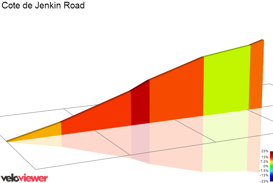 2D Elevation profile image for Jenkin Road Hill_Full (Winkobank) (Tour 2014, Stage 2)