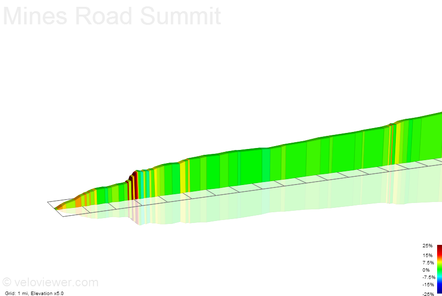 2D Elevation profile image for Mines Road Summit