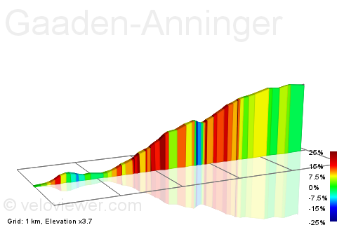 2D Elevation profile image for Gaaden-Anninger