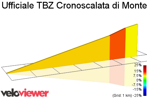 2D Elevation profile image for Ufficiale TBZ Cronoscalata di Montevina plus Dirt