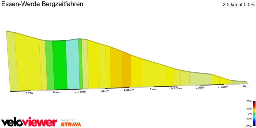 2D Elevation profile image for Essen-Werde Bergzeitfahren