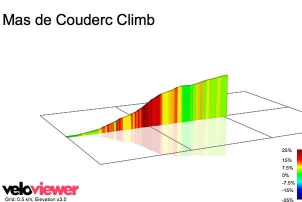 2D Elevation profile image for Mas de Couderc Climb