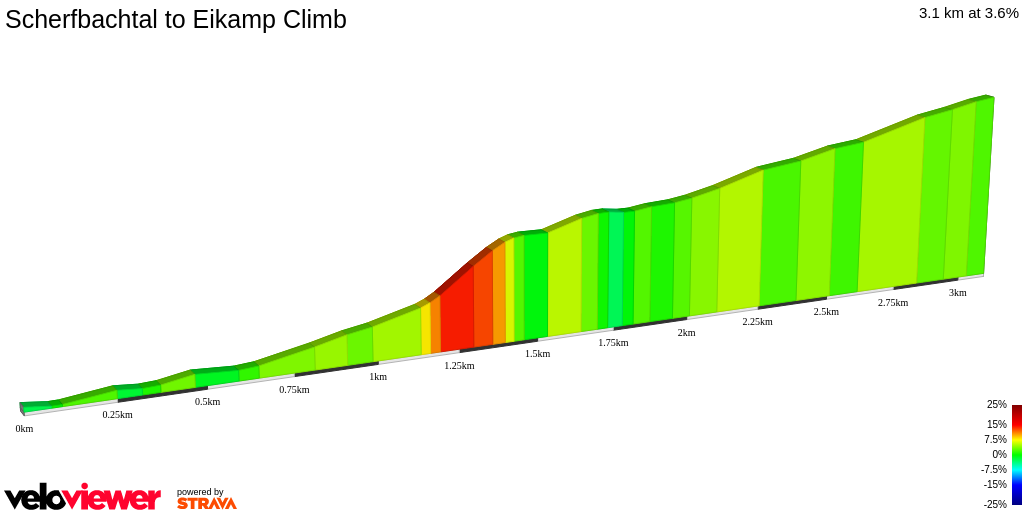 2D Elevation profile image for Scherfbachtal to Eikamp Climb