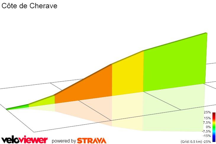 2D Elevation profile image for Rue Cherave