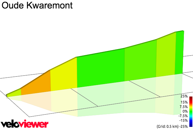 2D Elevation profile image for Another Oude Kwarmont