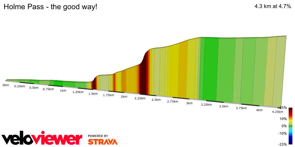 2D Elevation profile image for Holme Pass - the good way!