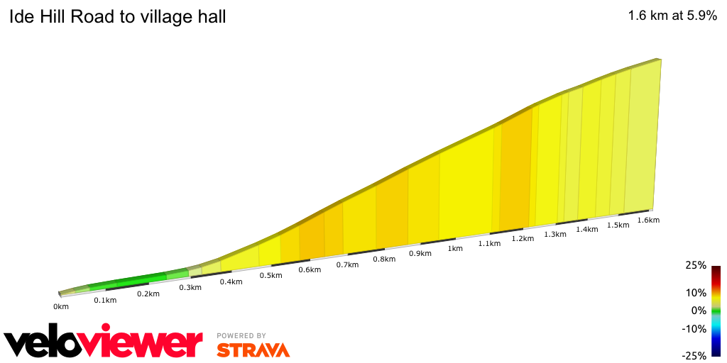 2D Elevation profile image for Ide Hill Road to village hall