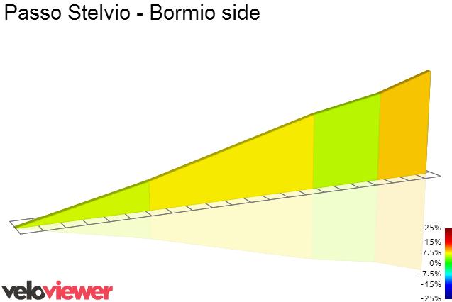 2D Elevation profile image for Passo Stelvio - Bormio side