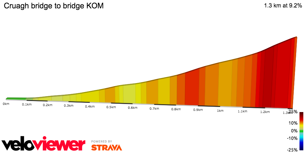 2D Elevation profile image for Cruagh bridge to bridge KOM