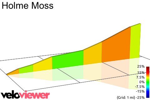 Cote de Holme Moss 2D elevation profile